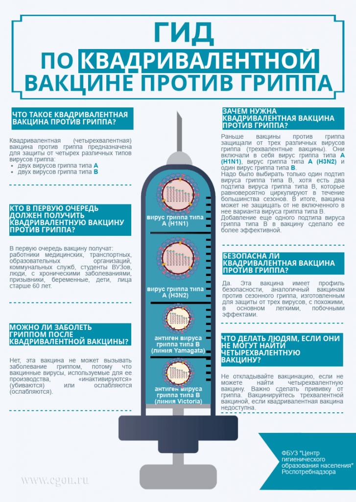 Рекомендации по провилактике гриппа и орви