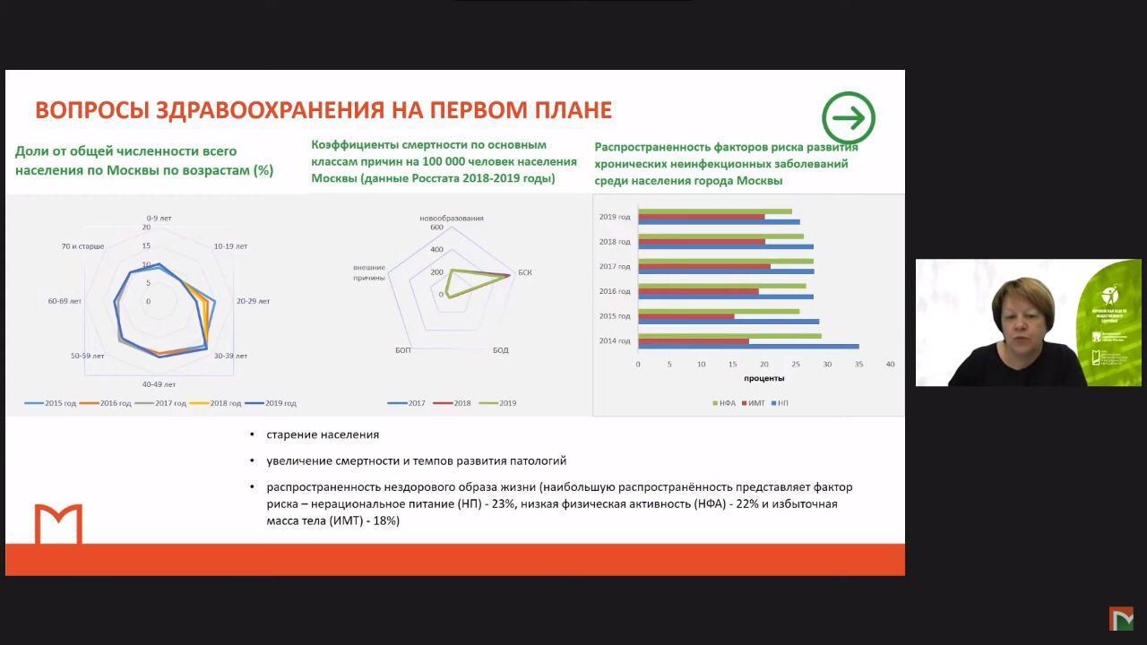 Онлайн-сессия «Влияние пандемии на укрепление общественного здоровья в мегаполисах»